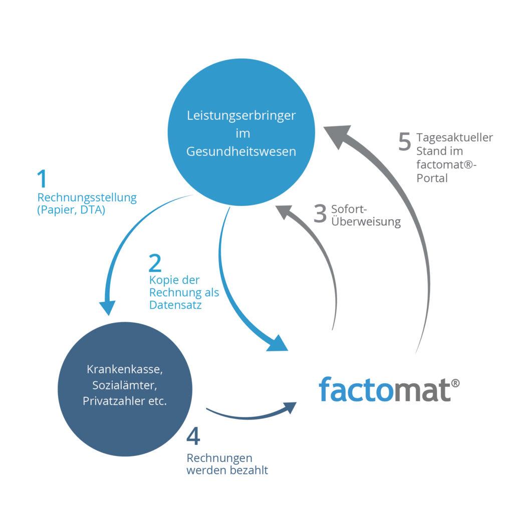 Grafik, die das Factoring mit factomat beschreibt.